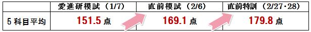 16.3.12城西(表).png