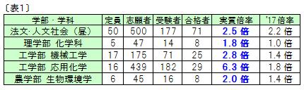 18.6.9表1.png