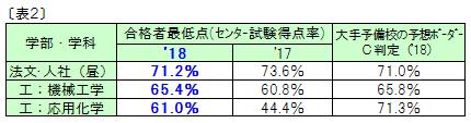 18.6.9表2.png